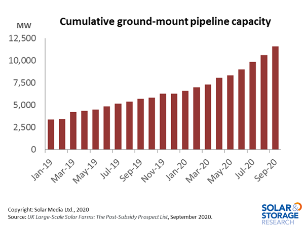 Graph showing cumulative large-scale ground-mount solar capacity (MW) in UK planning pipeline