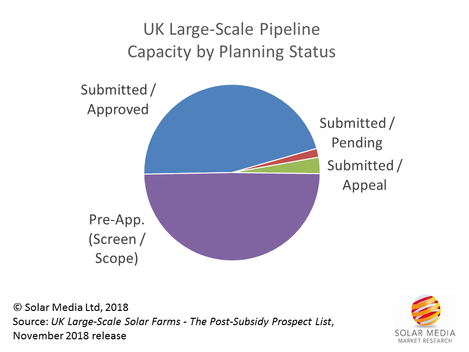 UK subsidy-free solar to commence in 2019 | Solar Power Portal