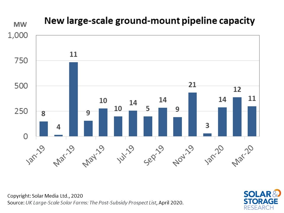 New sites are being added to the UK utility-scale solar pipeline at the rate of 10-15 per month during 2020, adding to about 300-350MW of new capacity.