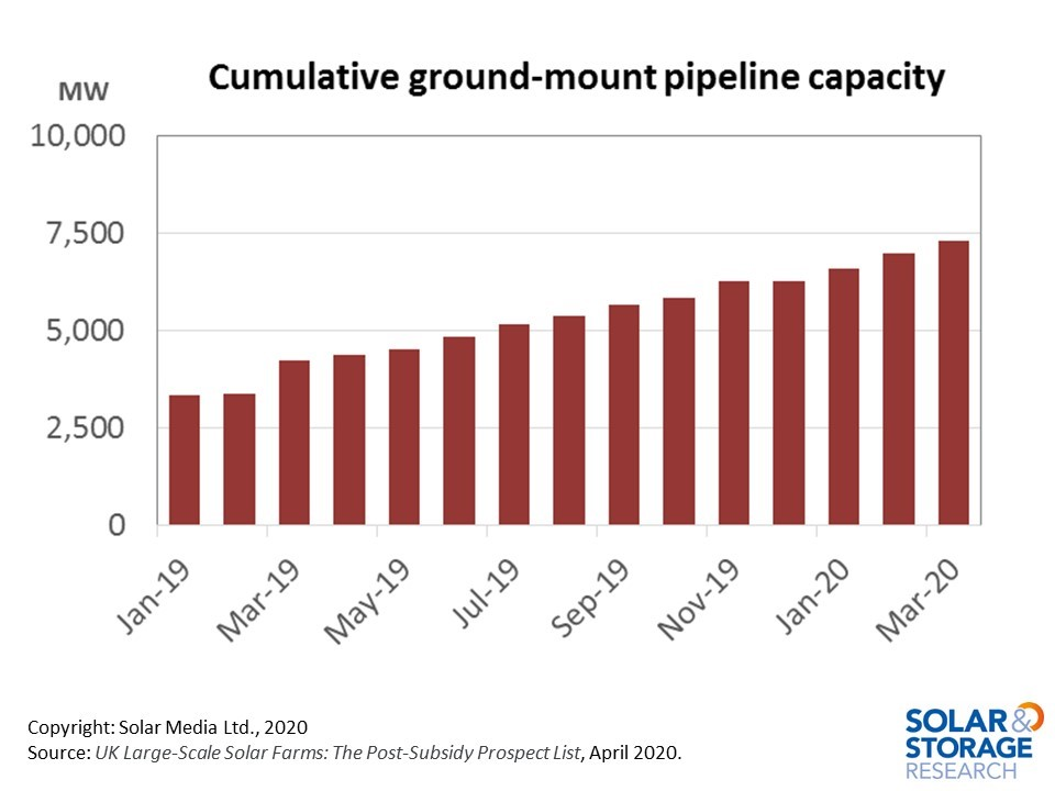 With build-activity likely put on hold due to global economic restrictions in 2020, the pipeline is expected to reach the 10-GW-level by the end of the year.