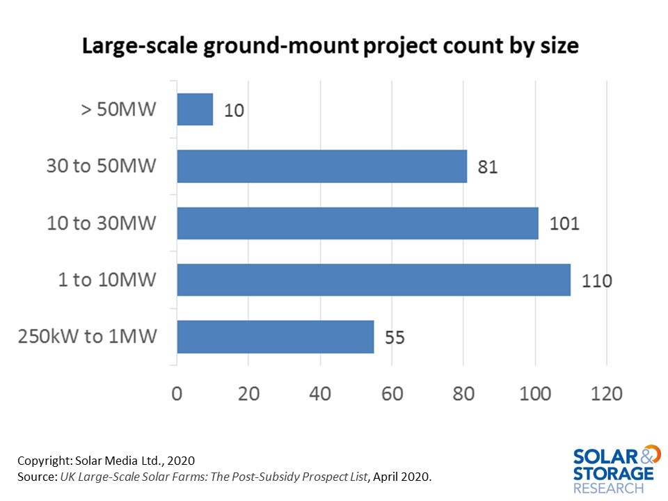 Most of the utility-scale projects in the UK solar pipeline are in the 1-50MW band. The most interesting grouping is 10-50MW. Until now, project economics were based mostly on 30-50MW site sizes, but this could extend down to 10MW going into 2021.