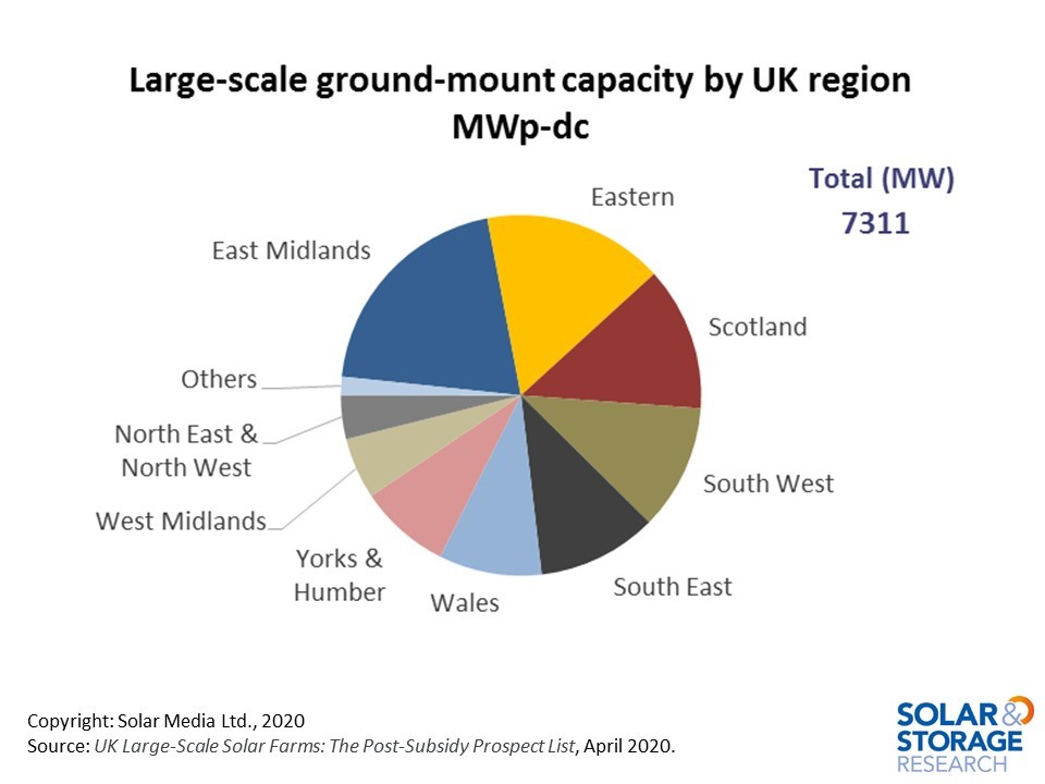 There is a broad geographic spread of solar pipeline capacity across the UK, with a particular focus by many developers on the East Midlands / Eastern regions in England.
