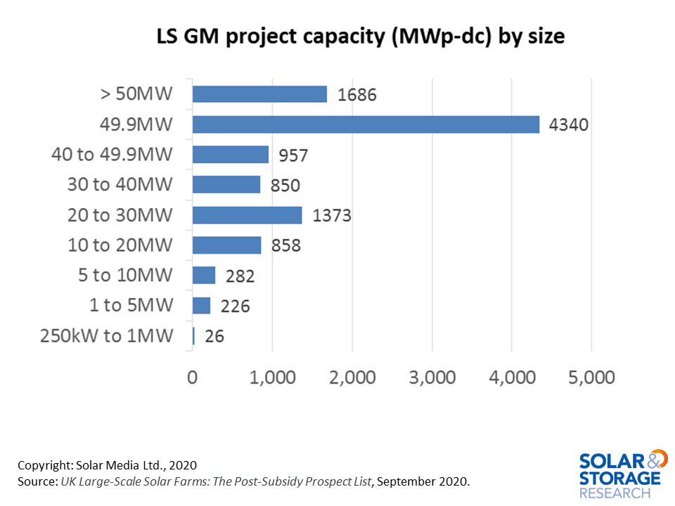 Graph showing large-scale ground-mount capacity by project size