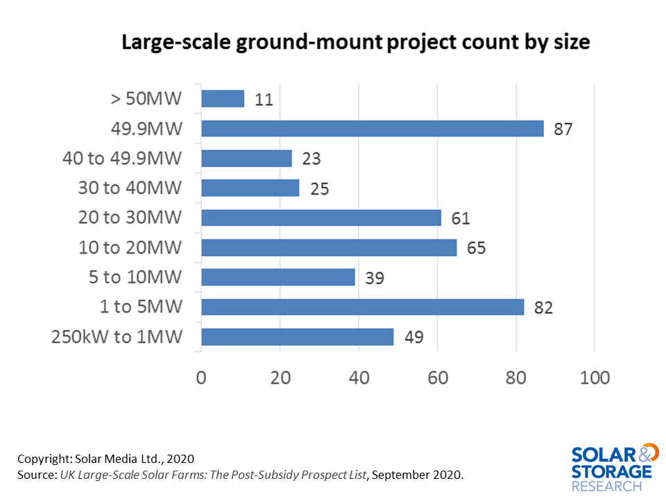 Graph showing large-scale ground-mount solar projects by size (MW) in the UK (sites in planning)