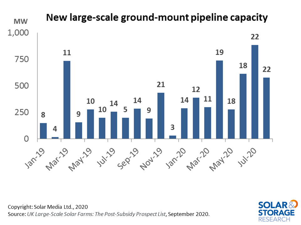 Graph showing new large-scale ground-mount solar capacity (MW) in UK planning pipeline