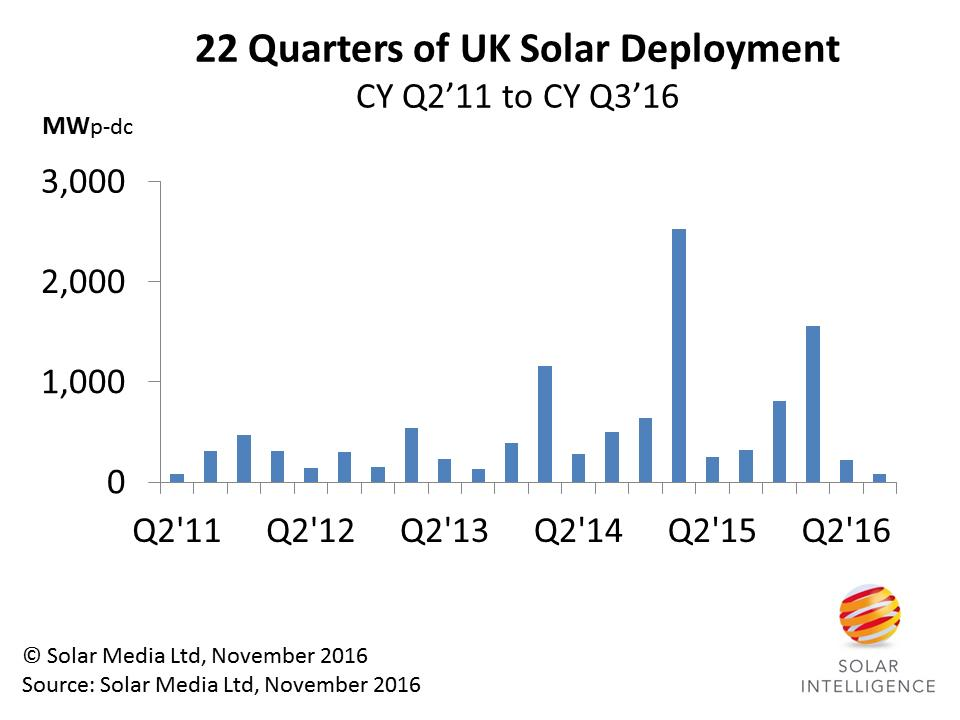 The UK installed 82MW in Q3'16, the lowest in 22 quarters, and dominated by small rooftop installations.