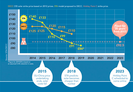 Solar set to beat nuclear on headline strike price by 2018 never mind 2023