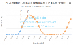Sheffield Solar launches new PV forecasting tool